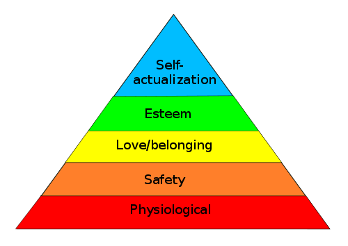 Maslow's Hierarchy of Needs with the most basic at the bottom and how they relate to the importance of creativity